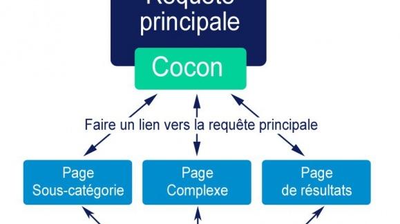 Le cocon sémantique pour le e-commerce